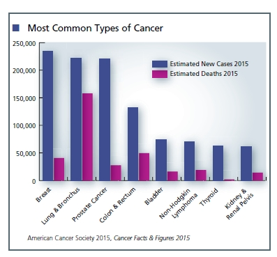 Most-Common-Types-of-Cancer